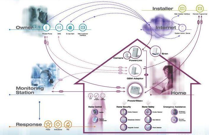 monitoring-system
