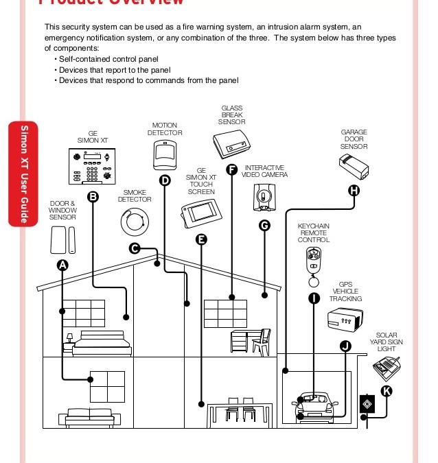 Instrukcja obsługi do systemu alarmowego